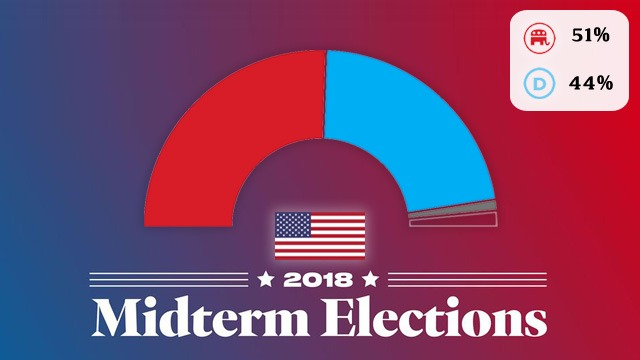 U.S Midterm Elections- Voters Give Split Mandate