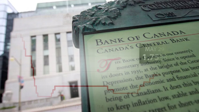 Central Bank of Canada Keeps its Key Rate at 1.75%